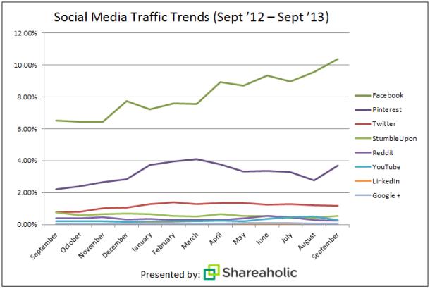 social-media-report-Oct-132
